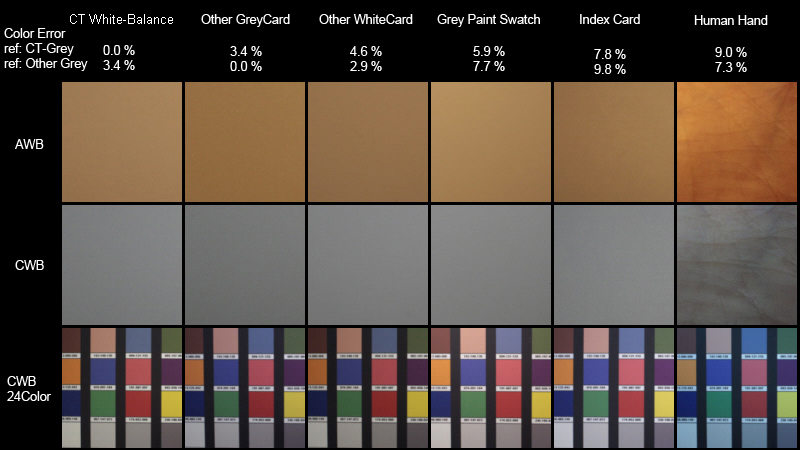 Color Balance Cards From Cameratrax